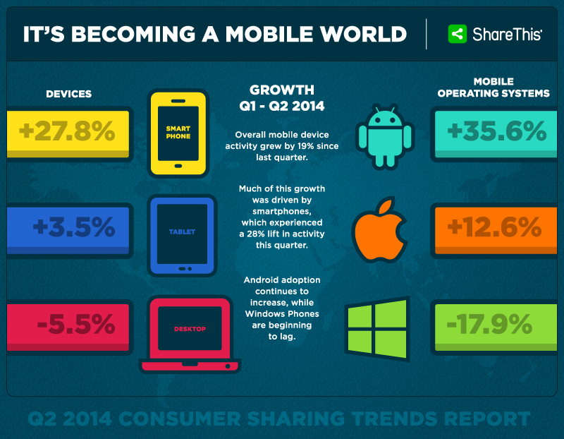 Its-Becoming-A-Mobile-World