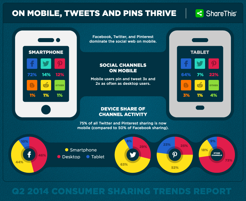 On-Mobile-Tweets-and-Pins-Thrive
